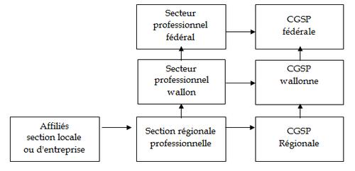 Structure_verticale_de_la_Centrale_Générale_des_Services_Publics